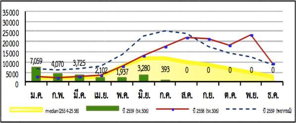 タイ保健省が発表したタイのデング感染者及び死亡者の推移2011年から2016年7月まで