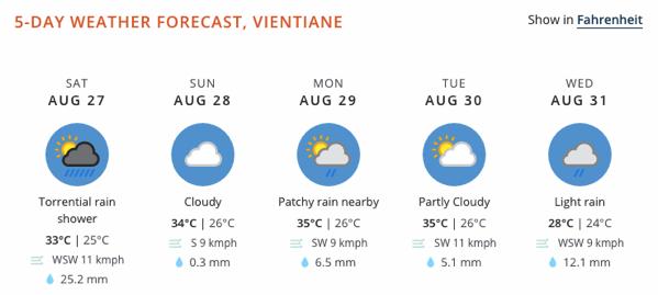 ヴィエンチャンの天気予報サイトweather and climate com