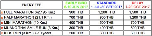 チェンマイマラソンのレースの距離と参加費