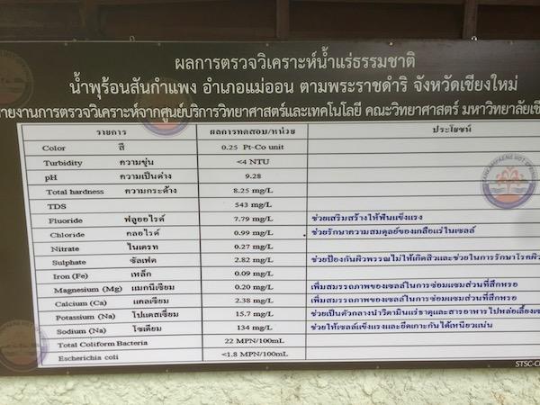 タイの研究機関によるサンカムペーン温泉の測定値