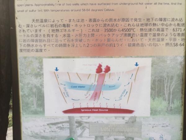 ポン・アーン温泉の説明板