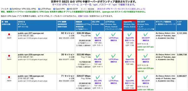 OpenVPN 接続設定の表