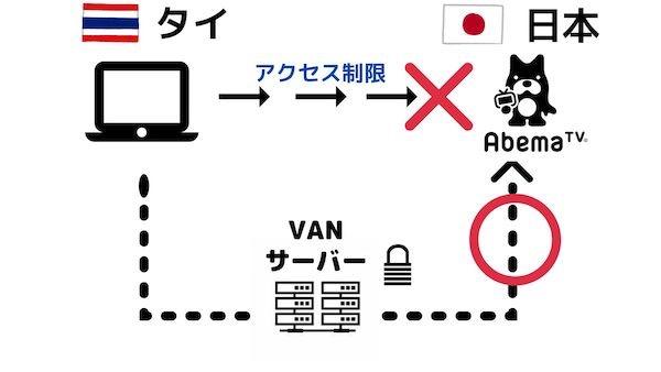アクセス制限の図解