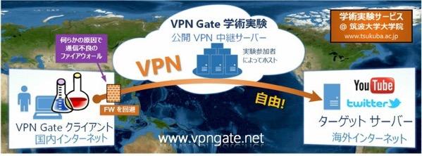 筑波大学VPN Gate中継サーバートップページ